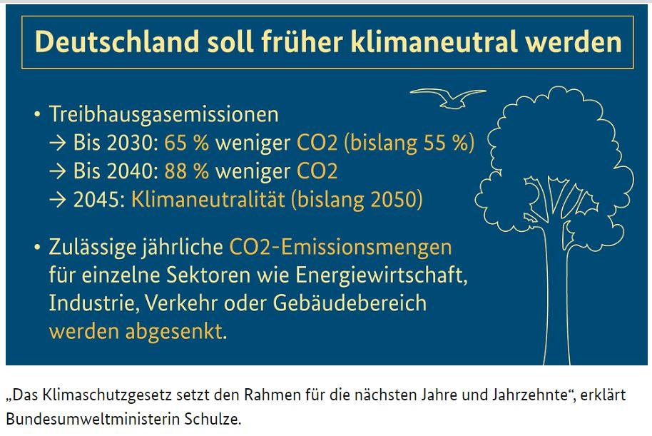 Überschrift. Deutschland soll früher klimaneutral werden Punkt 1: Treibhausgasemissionen Pfeil: Bis 2030: 65 % weniger CO2 (bislang 55 %) Pfeil: Bis 2040: 88 % weniger CO2 Pfeil: 2045: Klimaneutralität (bislang 2050) Punkt 2: Zulässige jährliche CO2-Emissionsmengen für einzelne Sektoren wie Energiewirtschaft, Industrie, Verkehr oder Gebäudebereich werden abgesenkt. Foto: Bundesregierung